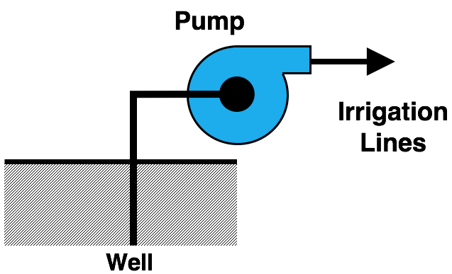 Drawing: a simple schematic of a pumping system is shown, indicating the well, pump, and irrigation lines.
