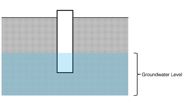 Representation of a well showing groundwater level relative to ground surface.