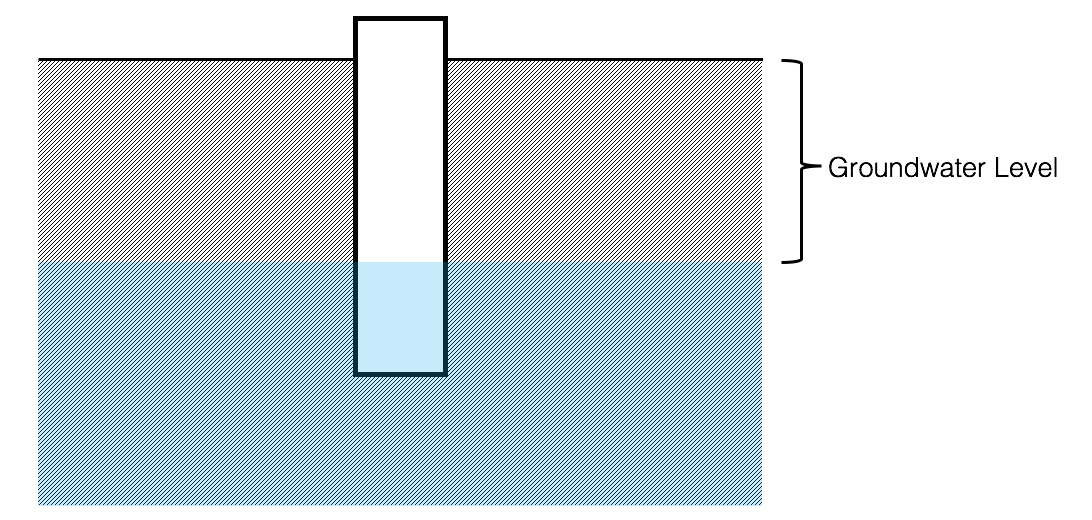 """Drawing: a schematic of a groundwater well shows the ground level, the water level, and the well shaft, which extends below the water level. The difference between the ground level and the water level is called out as being """"groundwater level""""."""