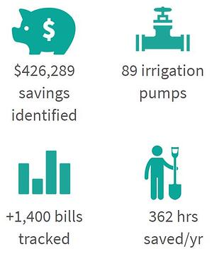 Irrigation District Case Study Savings